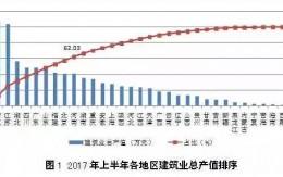 2017中国建筑业上半年中总结